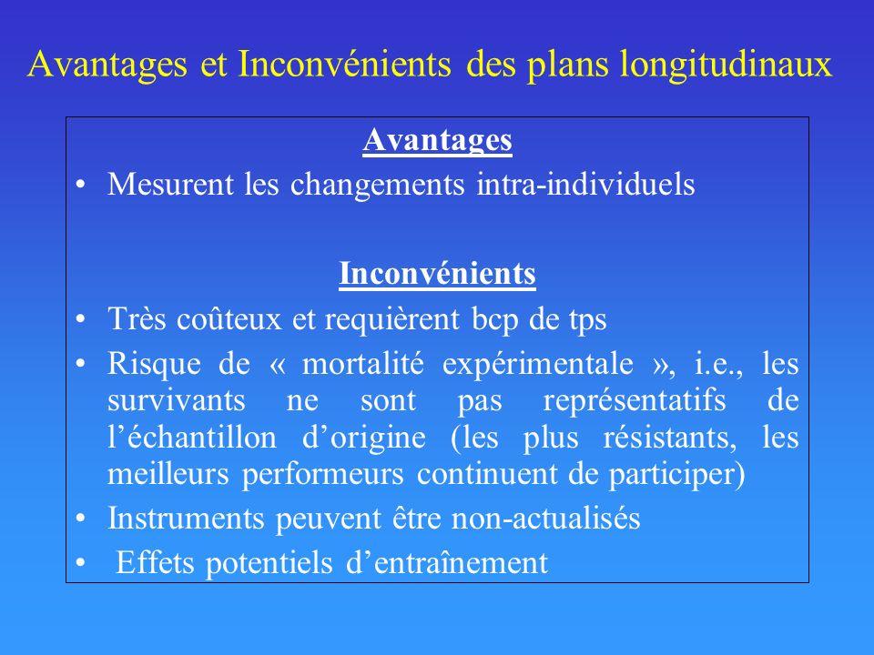 Avantages et Inconvénients des plans longitudinaux Avantages Mesurent les changements intra-individuels Inconvénients Très coûteux et requièrent bcp d