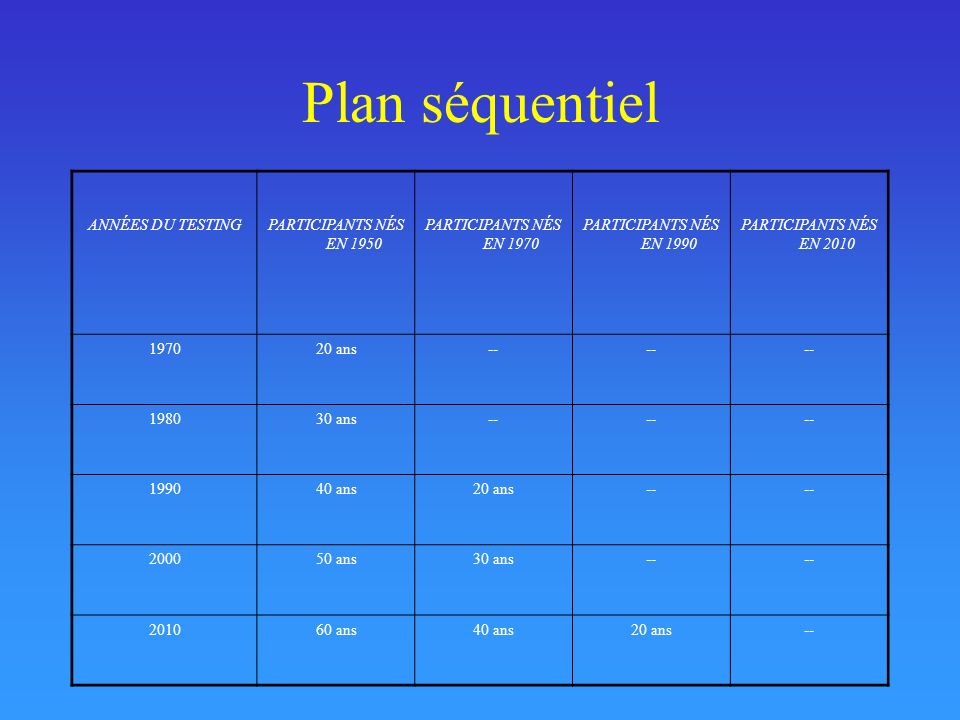 Plan séquentiel ANNÉES DU TESTINGPARTICIPANTS NÉS EN 1950 PARTICIPANTS NÉS EN 1970 PARTICIPANTS NÉS EN 1990 PARTICIPANTS NÉS EN 2010 197020 ans-- 198030 ans-- 199040 ans20 ans-- 200050 ans30 ans-- 201060 ans40 ans20 ans--