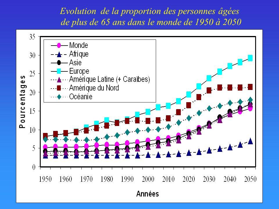 Evolution de la proportion des personnes âgées de plus de 65 ans dans le monde de 1950 à 2050