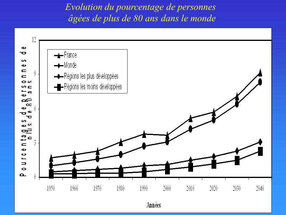 Pourcentages de femmes en 2000