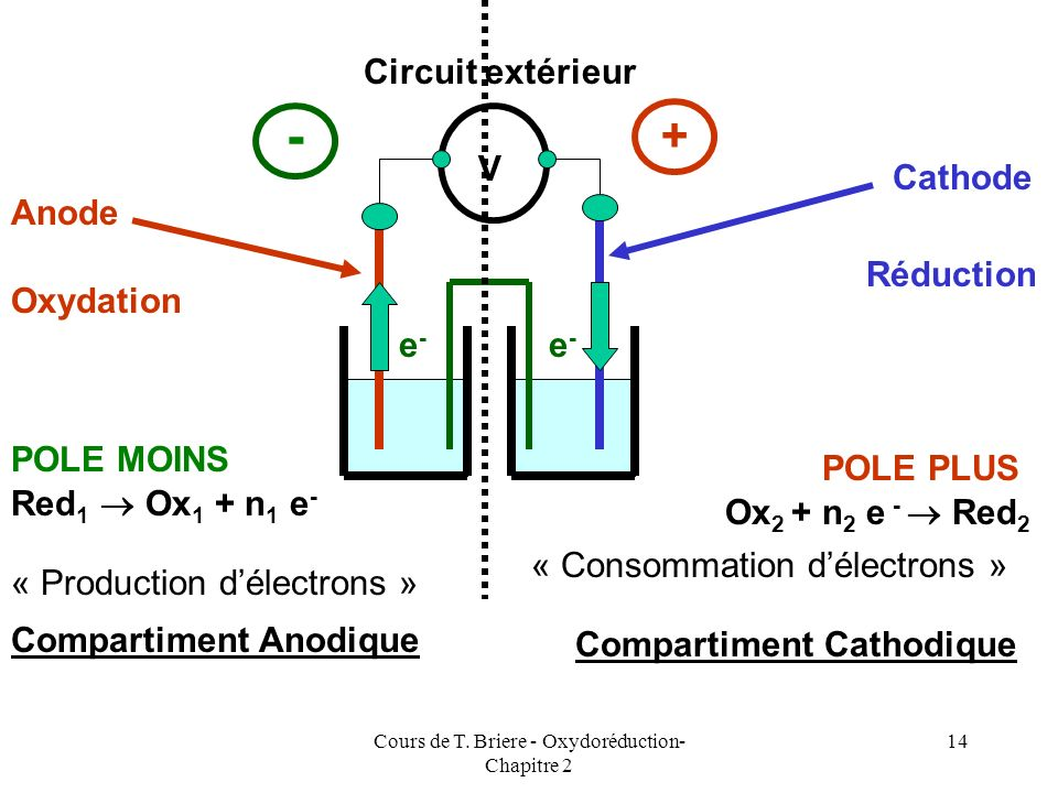 Cours de T. Briere - Oxydoréduction- Chapitre 2 13 ANODE Red 1 Ox 1 + n 1 e - CATHODE Ox 2 + n 2 e - Red 2 OXYDATION REDUCTION A lanode il y a « appar