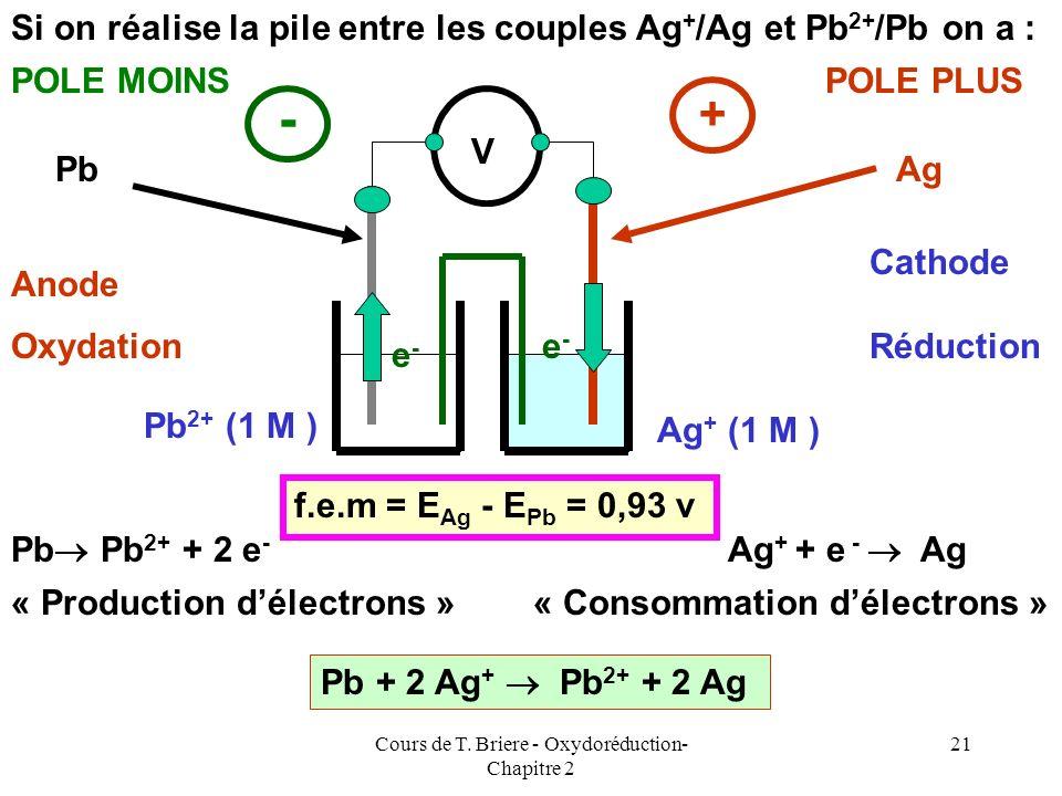 Cours de T. Briere - Oxydoréduction- Chapitre 2 20 Si on réalise la pile entre les couples Ag + /Ag et Zn 2+ /Zn on a : Anode Cathode Zn Zn 2+ + 2 e -