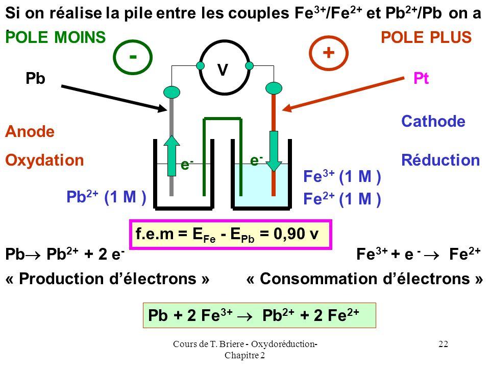 Cours de T. Briere - Oxydoréduction- Chapitre 2 21 Si on réalise la pile entre les couples Ag + /Ag et Pb 2+ /Pb on a : Anode Cathode Pb Pb 2+ + 2 e -