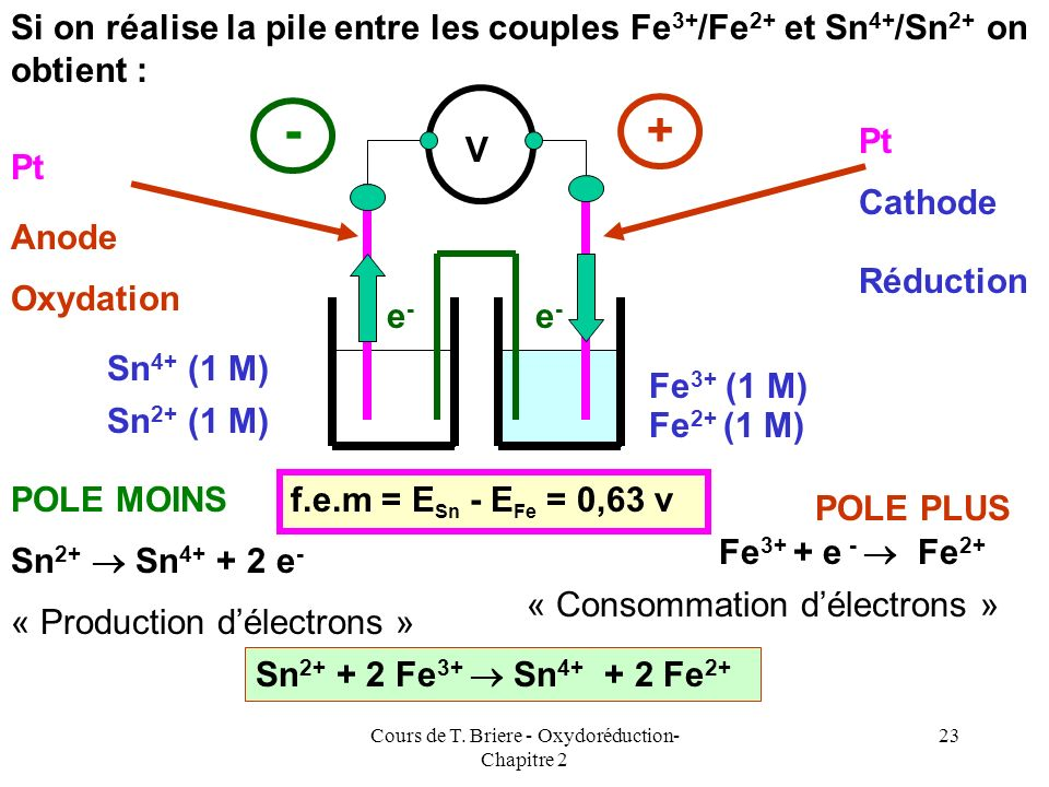 Cours de T. Briere - Oxydoréduction- Chapitre 2 22 Si on réalise la pile entre les couples Fe 3+ /Fe 2+ et Pb 2+ /Pb on a : Anode Cathode Pb Pb 2+ + 2