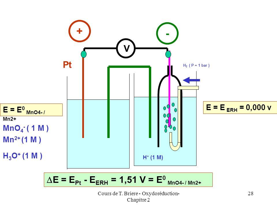 Cours de T. Briere - Oxydoréduction- Chapitre 2 27 On associe ensuite cette 1/2 pile à Hydrogène à une autre 1/2 pile et on mesure la f.e.m correspond