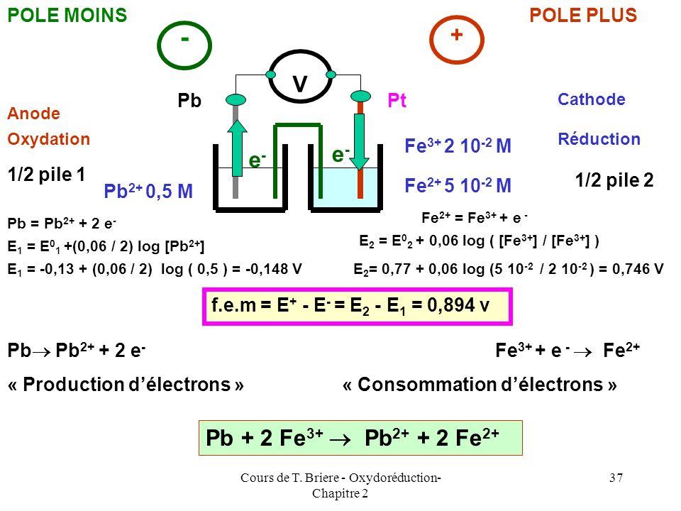 Cours de T. Briere - Oxydoréduction- Chapitre 2 36 On a : E 2 > E 1 Lélectrode 2 est le pôle PLUS et lélectrode 1 est le pôle MOINS de la pile. Dans l