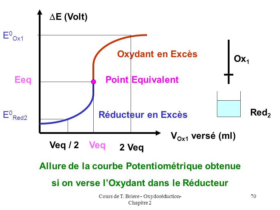 Cours de T. Briere - Oxydoréduction- Chapitre 2 69 Mélange pâteux de Chlorure mercureux Hg 2 Cl 2 (Calomel) et de Mercure liquide Solution de KCl satu