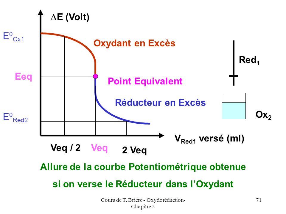 Cours de T. Briere - Oxydoréduction- Chapitre 2 70 V Ox1 versé (ml) E (Volt) Point Equivalent Réducteur en Excès Oxydant en Excès Veq Eeq E 0 Red2 Veq