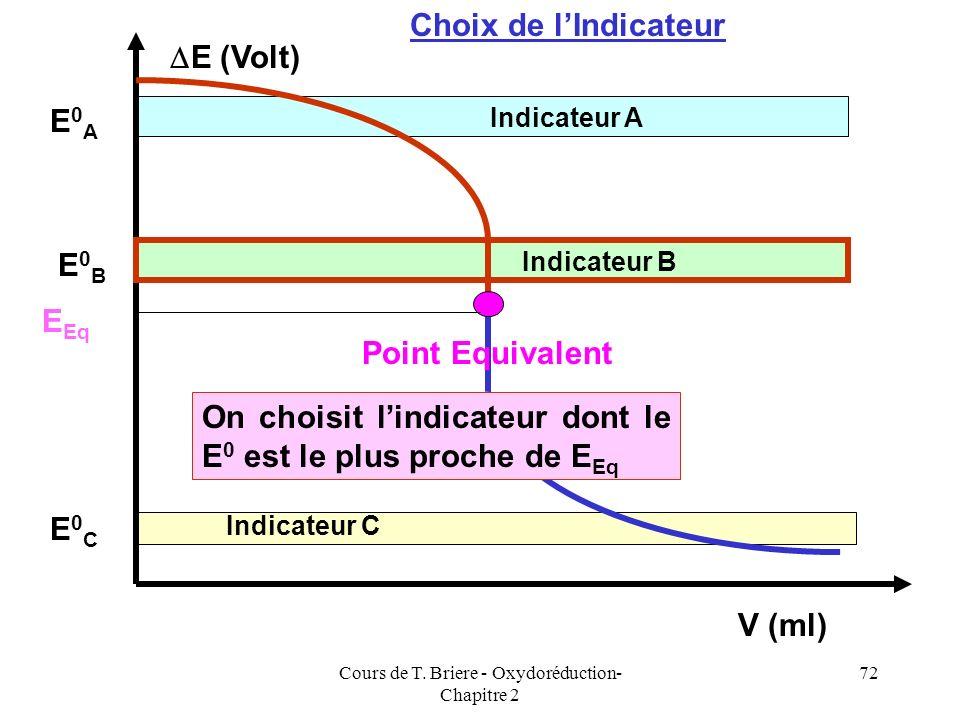 Cours de T. Briere - Oxydoréduction- Chapitre 2 71 V Red1 versé (ml) E (Volt) Point Equivalent Réducteur en Excès Oxydant en Excès Veq Eeq E 0 Red2 Ve