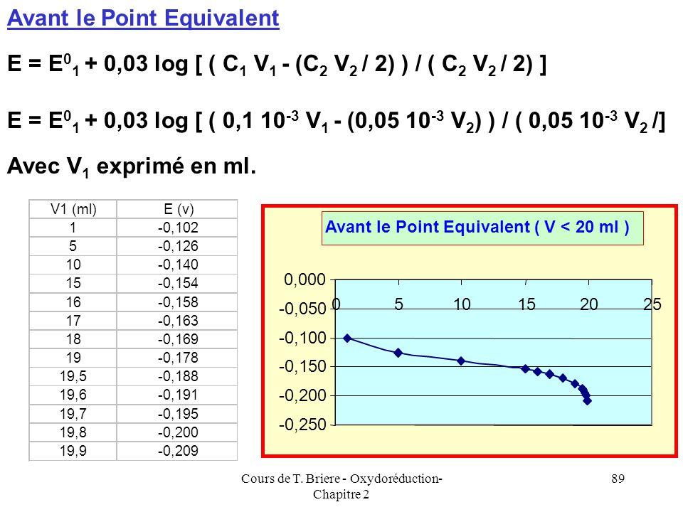 Cours de T. Briere - Oxydoréduction- Chapitre 2 88 Calcul de V Eq B 4+ + 2 A 2+ B 2+ + 2 A 3+ 1 B 4+ 2 A 2+ n2n2 n1n1 2 n 2 = n 1 2 C 2 V 2 = C 1 V 1