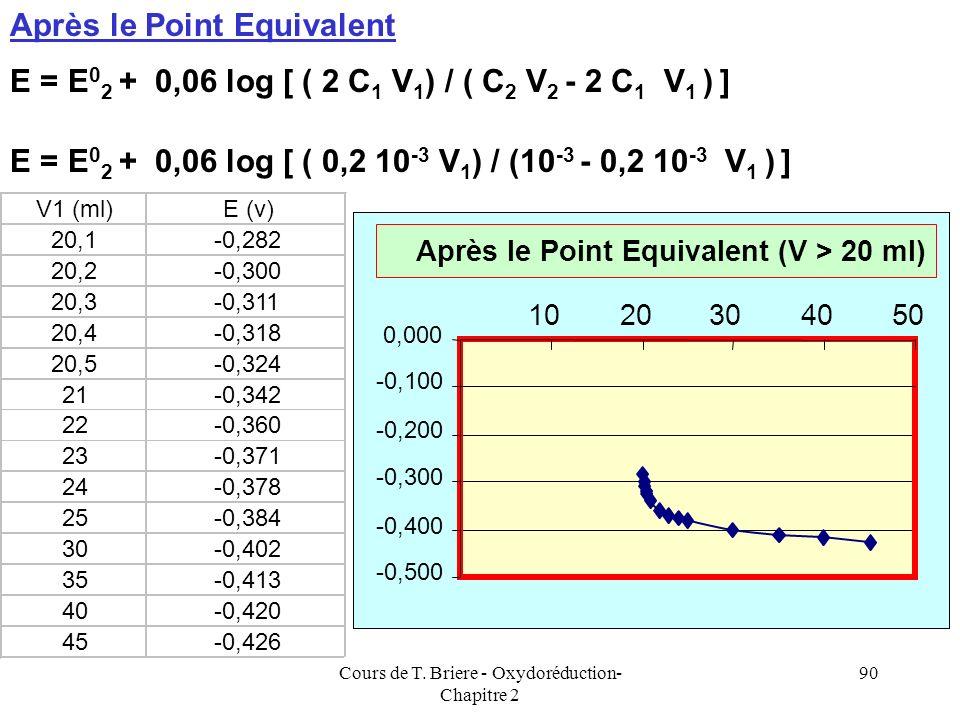 Cours de T. Briere - Oxydoréduction- Chapitre 2 89 Avant le Point Equivalent Avec V 1 exprimé en ml. V1 (ml)E (v) 1-0,102 5-0,126 10-0,140 15-0,154 16