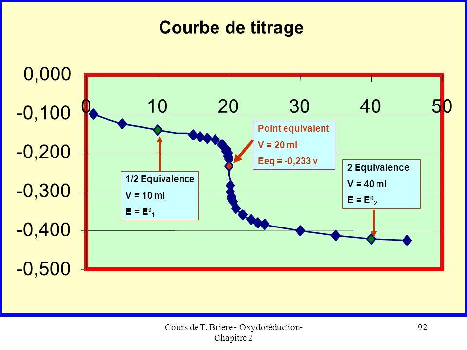 Cours de T. Briere - Oxydoréduction- Chapitre 2 91 C 1 V 1 = K 1/3 Au Point Equivalent Calcul de = 10 -3 / 10 9,33/3 =7,74 10 -7 mole E Eq = E 0 1 + 0