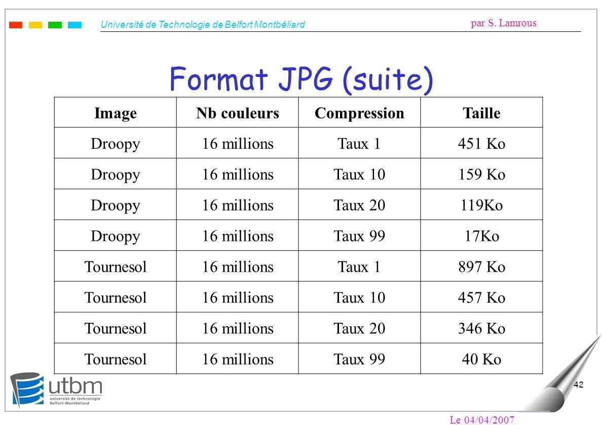 Université de Technologie de Belfort Montbéliard par S. Lamrous Le 04/04/2007 42 Format JPG (suite) ImageNb couleursCompressionTaille Droopy16 million