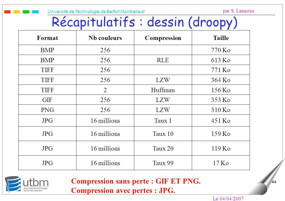 Université de Technologie de Belfort Montbéliard par S. Lamrous Le 04/04/2007 44 Récapitulatifs : dessin (droopy) FormatNb couleursCompressionTaille B