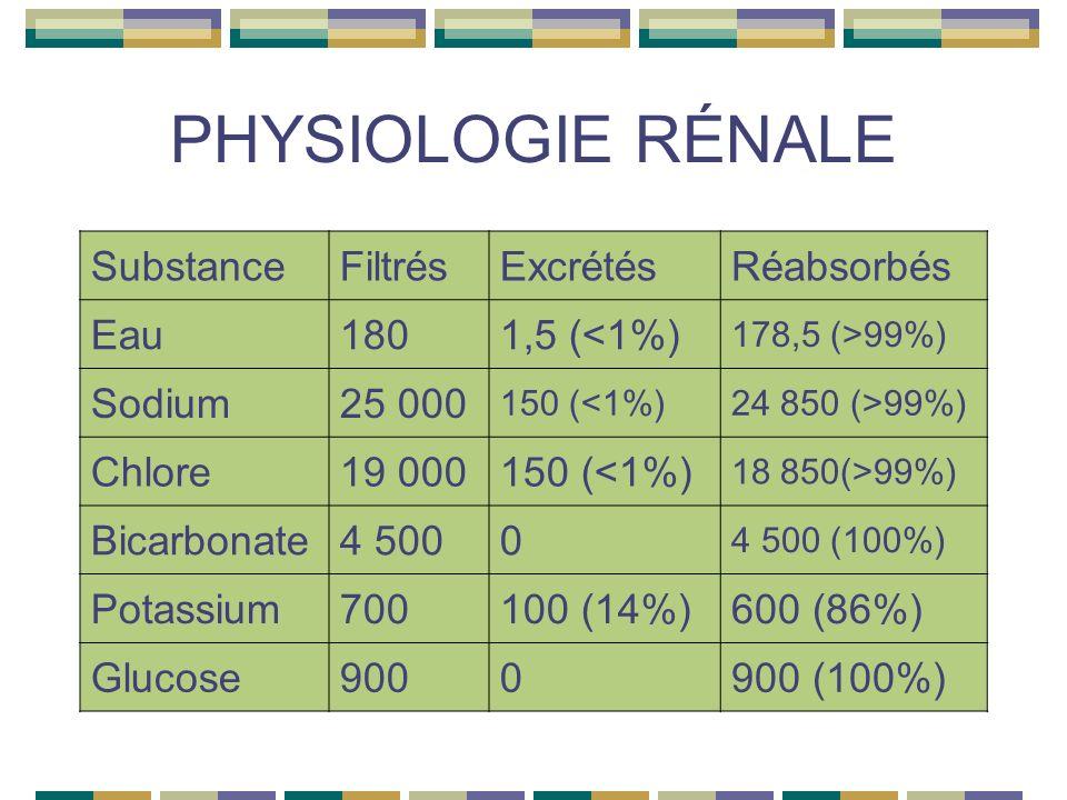 PHYSIOLOGIE RÉNALE SubstanceFiltrésExcrétésRéabsorbés Eau1801,5 (<1%) 178,5 (>99%) Sodium25 000 150 (<1%)24 850 (>99%) Chlore19 000150 (<1%) 18 850(>99%) Bicarbonate4 5000 4 500 (100%) Potassium700100 (14%)600 (86%) Glucose9000900 (100%)
