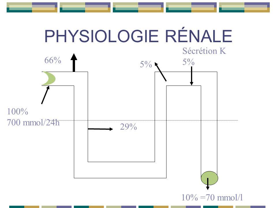 PHYSIOLOGIE RÉNALE 66% 100% 700 mmol/24h 29% Sécrétion K 5% 10% =70 mmol/l 5%