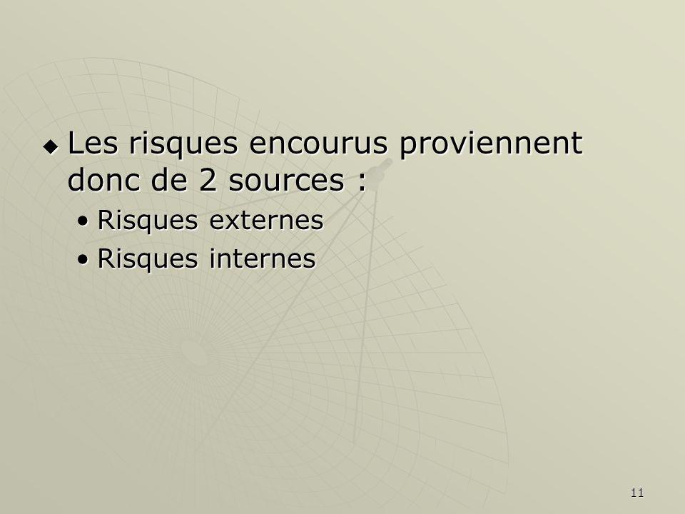 11 Les risques encourus proviennent donc de 2 sources : Les risques encourus proviennent donc de 2 sources : Risques externesRisques externes Risques internesRisques internes