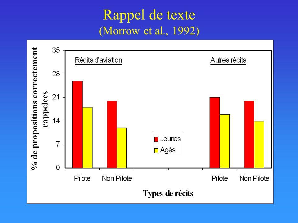 Rappel de texte (Morrow et al., 1992)