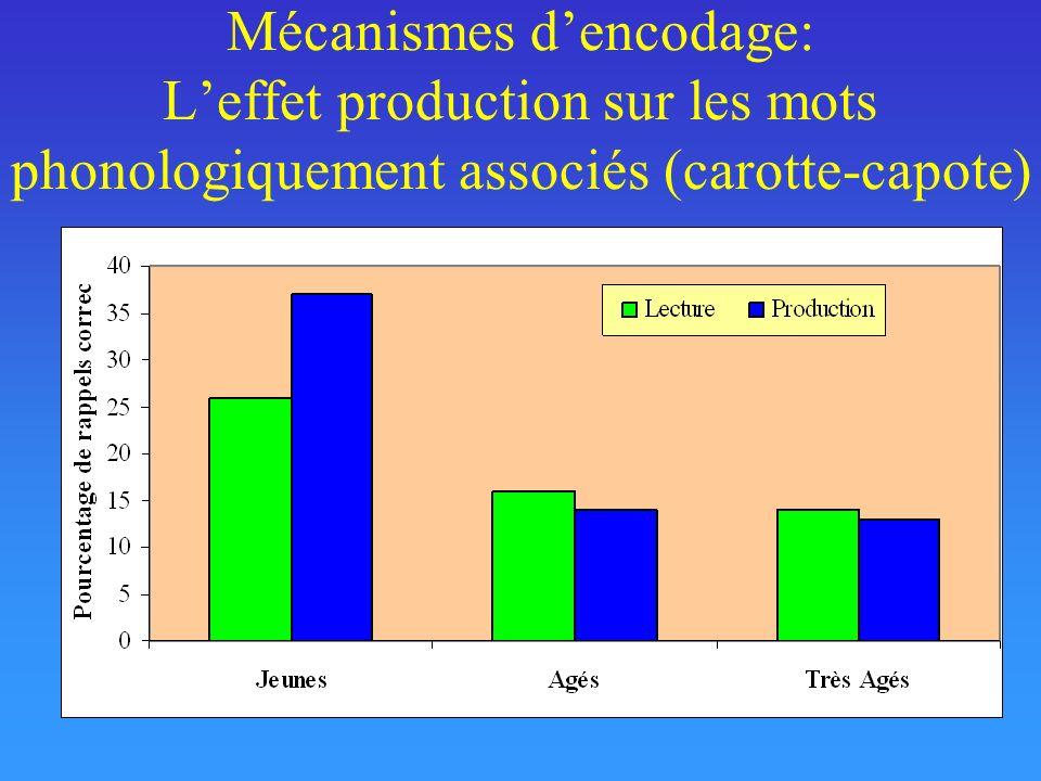 Mécanismes dencodage: Leffet production sur les mots phonologiquement associés (carotte-capote)