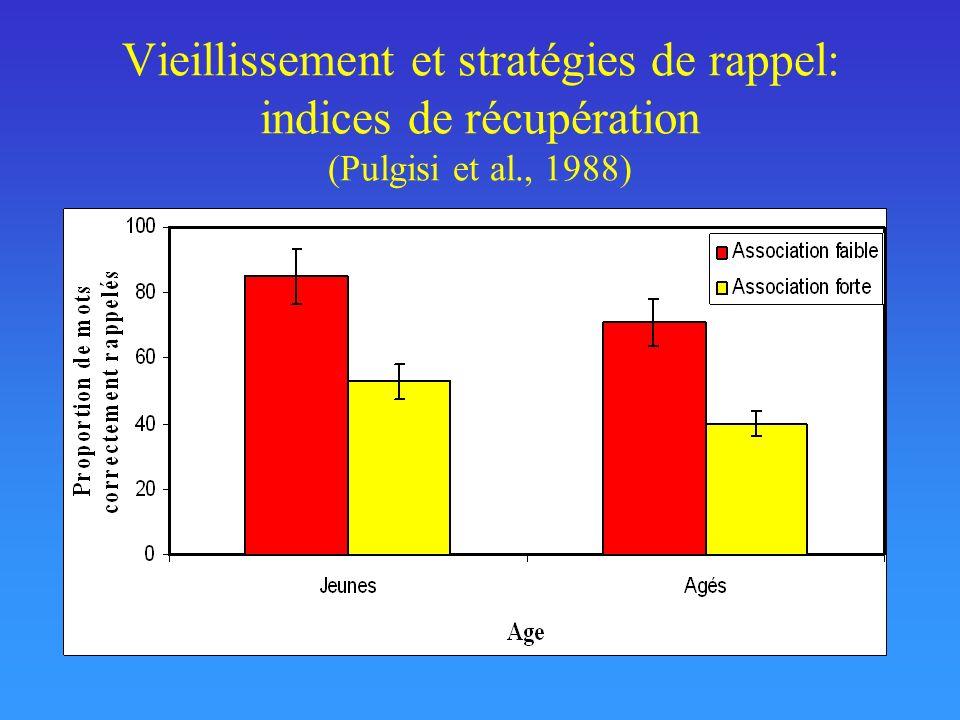 Vieillissement et stratégies de rappel: indices de récupération (Pulgisi et al., 1988)