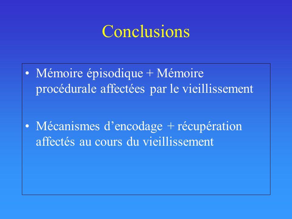 Conclusions Mémoire épisodique + Mémoire procédurale affectées par le vieillissement Mécanismes dencodage + récupération affectés au cours du vieillis
