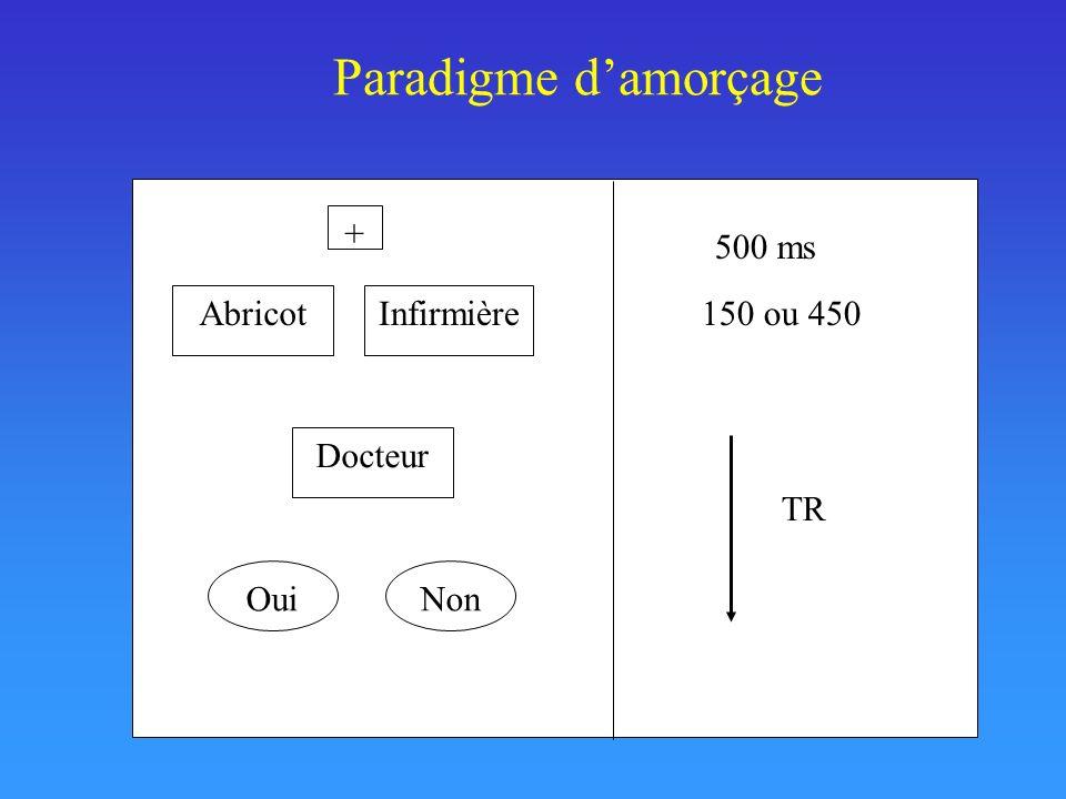 Paradigme damorçage + AbricotInfirmière Docteur 500 ms 150 ou 450 TR OuiNon