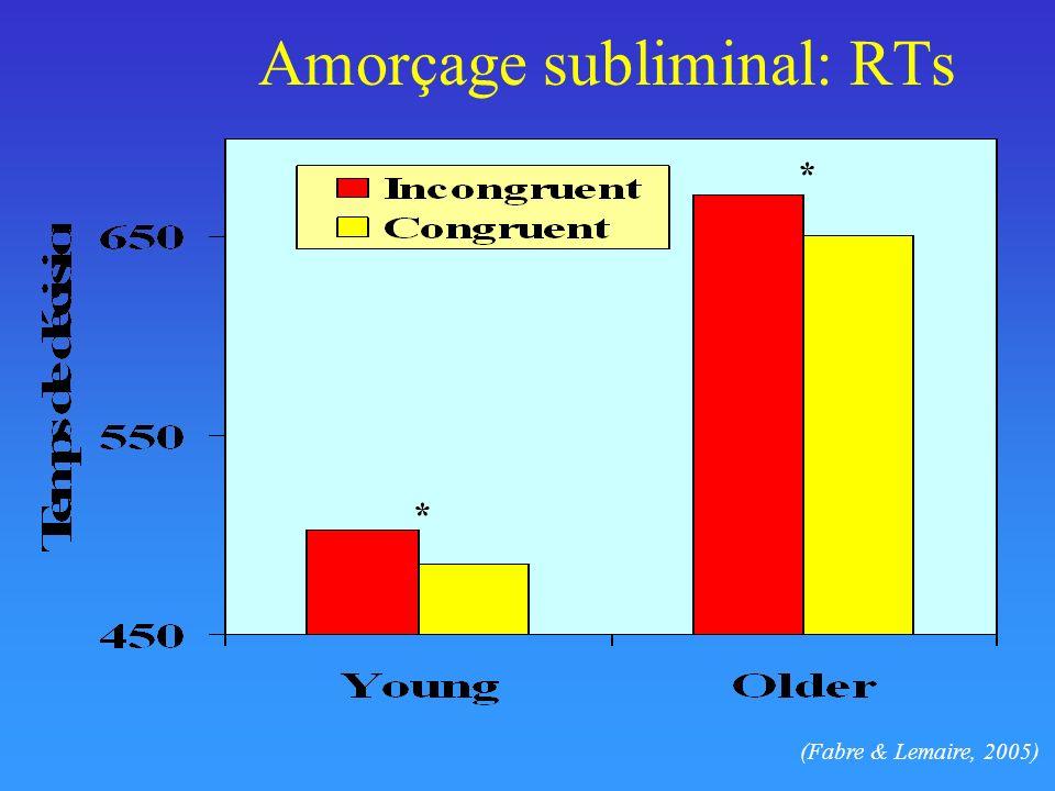 Amorçage subliminal: RTs * * (Fabre & Lemaire, 2005)