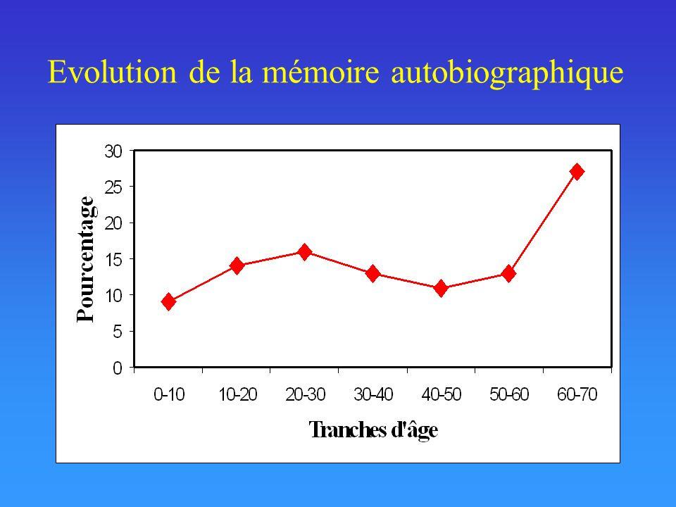 Conclusions Mémoire épisodique + Mémoire procédurale affectées par le vieillissement Mécanismes dencodage + récupération affectés au cours du vieillissement