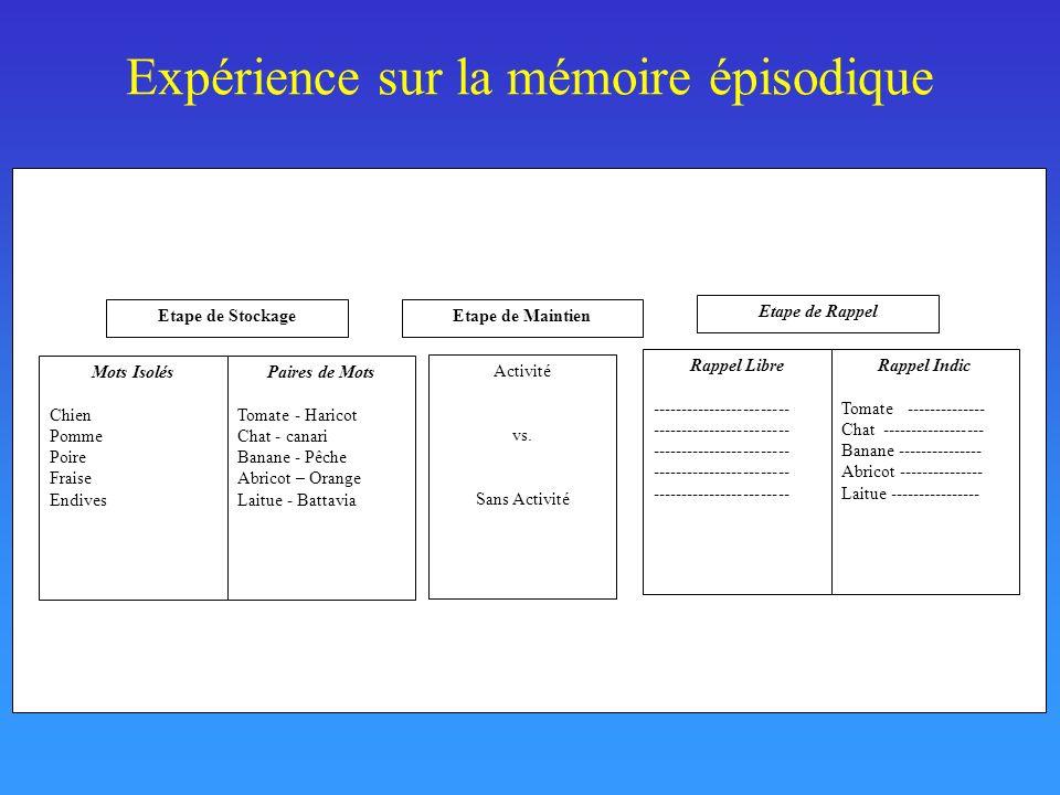 Principaux phénomènes mnésiques Il existe plusieurs types de mémoire: m.