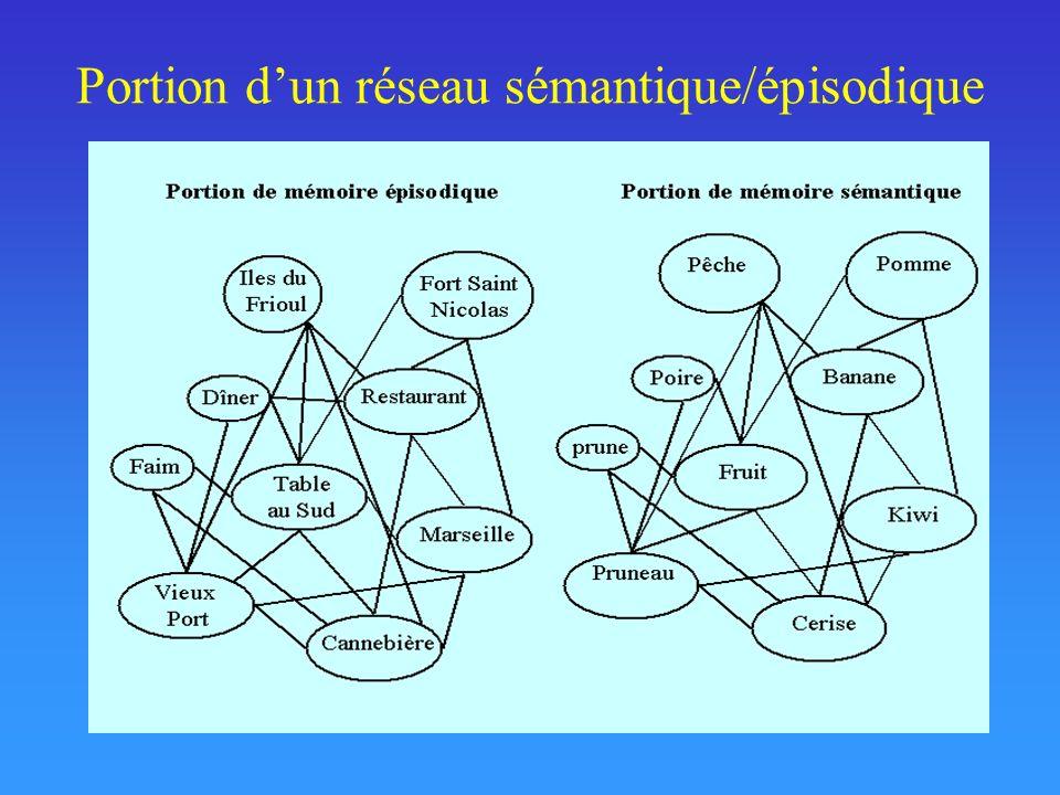 Architecture cognitive dACT-R (Anderson & Lebière, 1998)