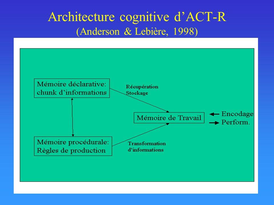 Protocole damorçage sémantique + quatresept 5 500 ms 29 ms TR ImpairPair (Fabre & Lemaire, 2005)