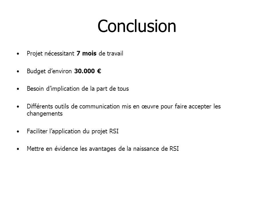 Conclusion Projet nécessitant 7 mois de travail Budget denviron 30.000 Besoin dimplication de la part de tous Différents outils de communication mis e