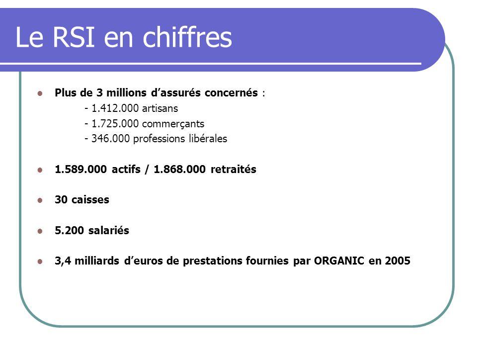 Le RSI en chiffres Plus de 3 millions dassurés concernés : - 1.412.000 artisans - 1.725.000 commerçants - 346.000 professions libérales 1.589.000 acti