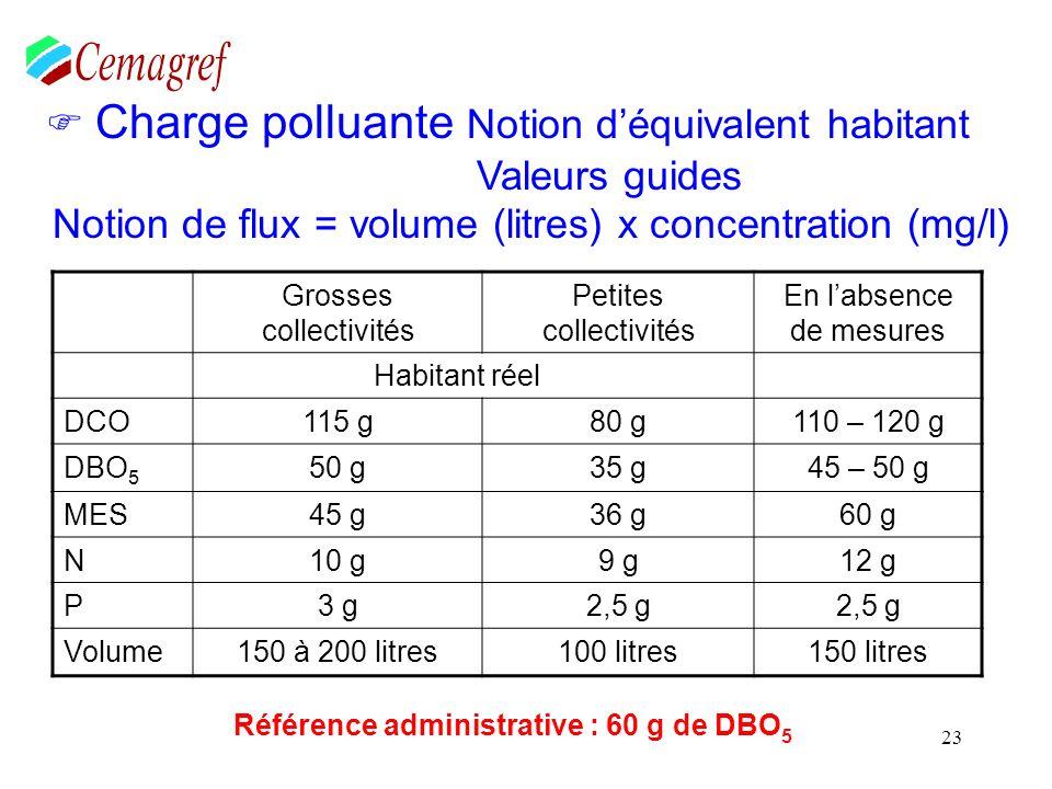 23 Charge polluante Notion déquivalent habitant Valeurs guides Notion de flux = volume (litres) x concentration (mg/l) Référence administrative : 60 g