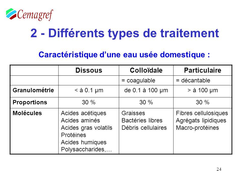 24 2 - Différents types de traitement Caractéristique dune eau usée domestique : DissousColloïdaleParticulaire = coagulable= décantable Granulométrie<