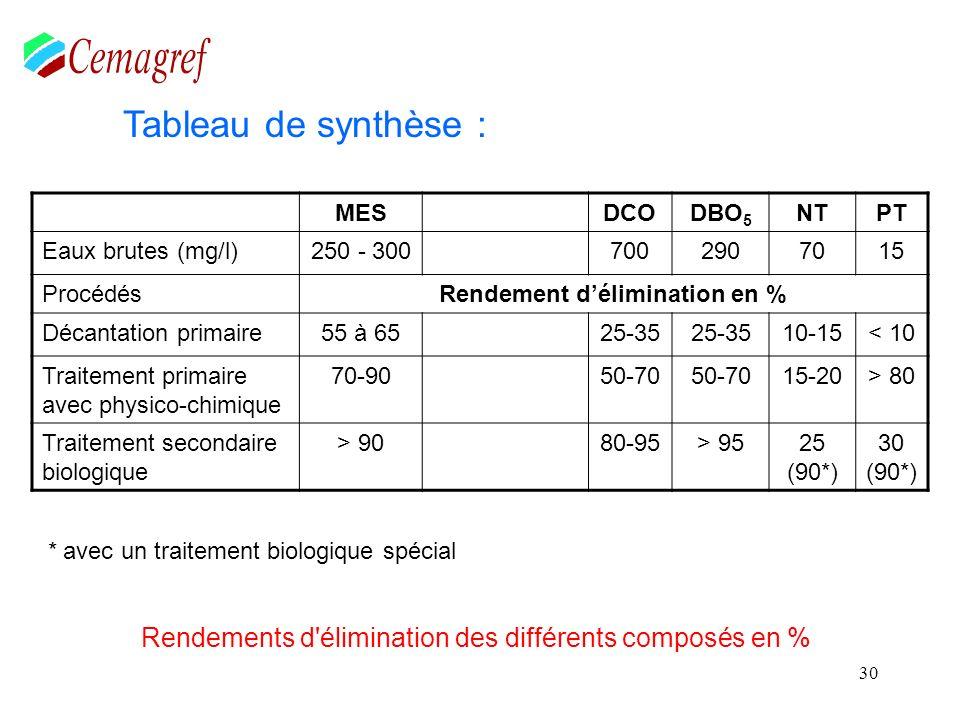 30 Rendements d'élimination des différents composés en % * avec un traitement biologique spécial Tableau de synthèse : MESDCODBO 5 NTPT Eaux brutes (m