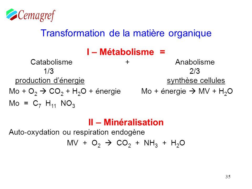 35 Transformation de la matière organique I – Métabolisme = Catabolisme + Anabolisme 1/3 2/3 production dénergie synthèse cellules Mo + O 2 CO 2 + H 2