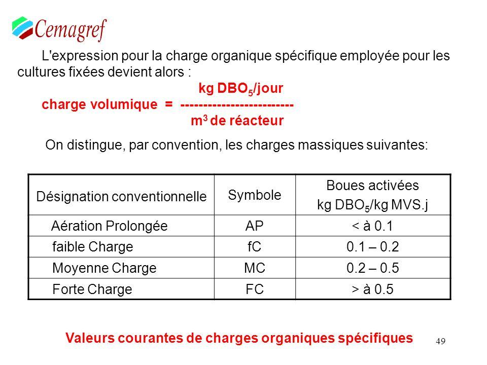 49 L'expression pour la charge organique spécifique employée pour les cultures fixées devient alors : kg DBO 5 /jour charge volumique = --------------