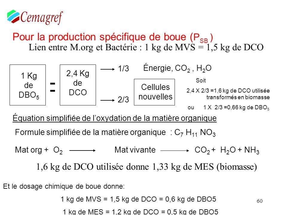 60 Pour la production spécifique de boue ( P SB ) 1 Kg de DBO 5 2,4 Kg de DCO 1/3 2/3 Cellules nouvelles Énergie, CO 2, H 2 O Soit 2,4 X 2/3 =1,6 kg d