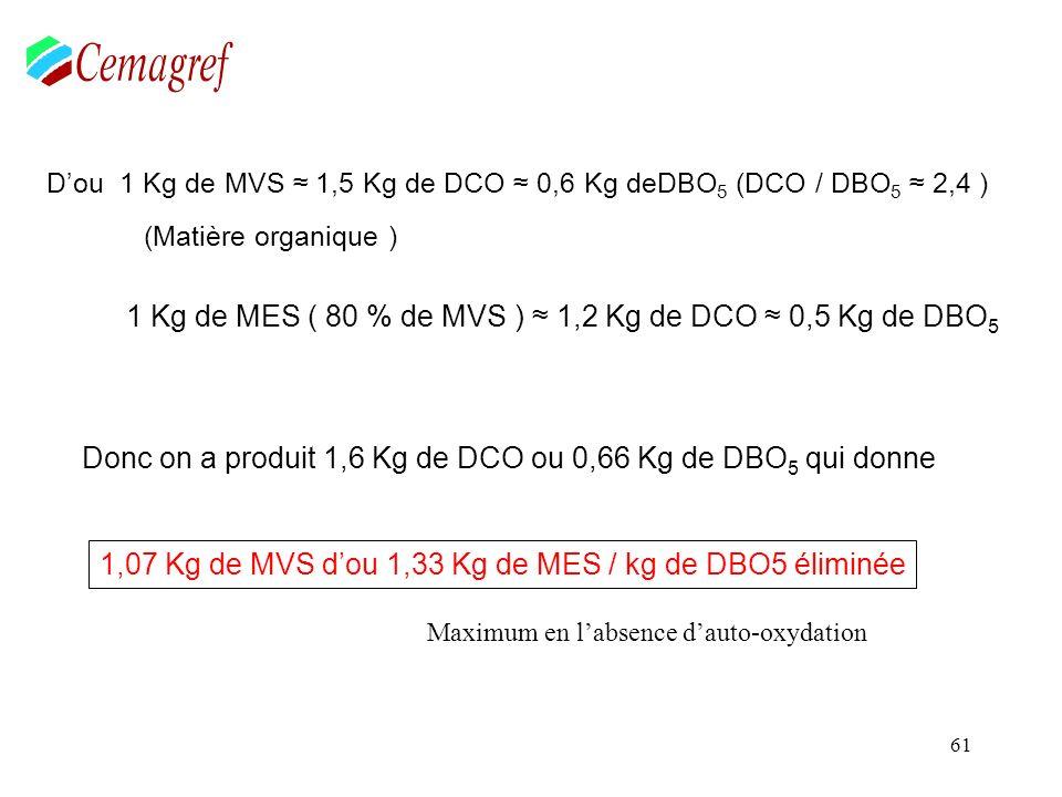 61 Dou 1 Kg de MVS 1,5 Kg de DCO 0,6 Kg deDBO 5 (DCO / DBO 5 2,4 ) (Matière organique ) 1 Kg de MES ( 80 % de MVS ) 1,2 Kg de DCO 0,5 Kg de DBO 5 Donc
