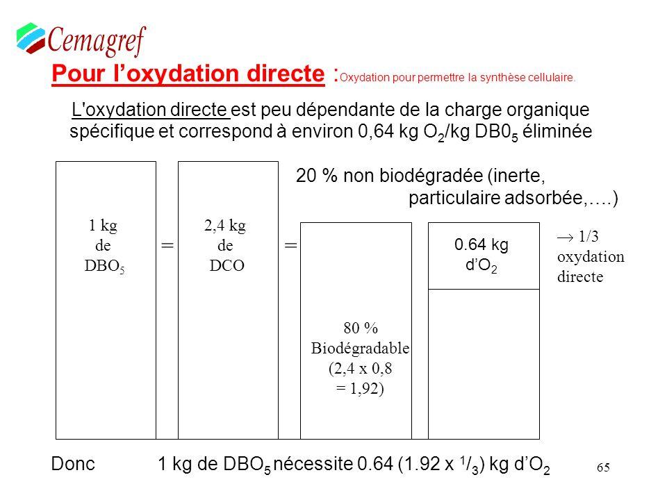 65 Pour loxydation directe : Oxydation pour permettre la synthèse cellulaire. L'oxydation directe est peu dépendante de la charge organique spécifique