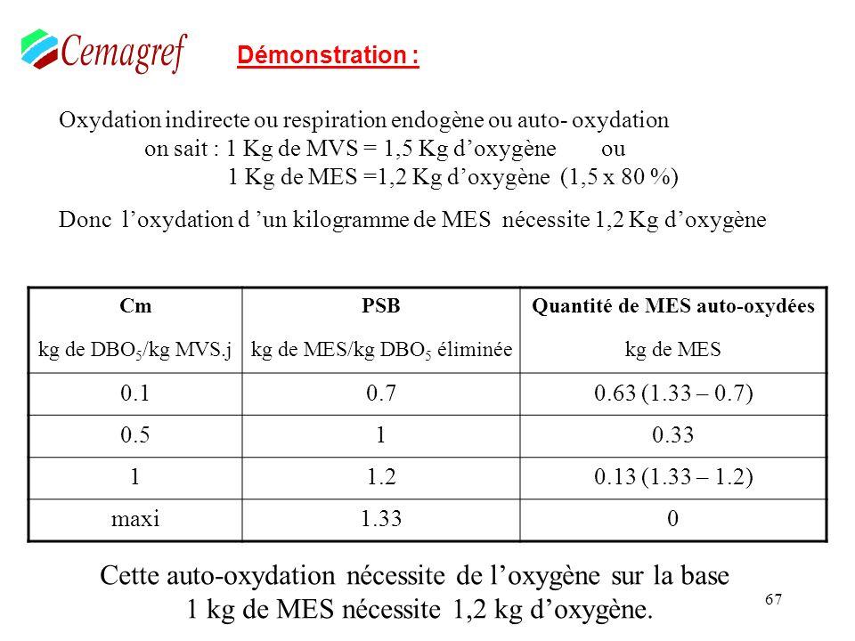 67 Démonstration : Oxydation indirecte ou respiration endogène ou auto- oxydation on sait : 1 Kg de MVS = 1,5 Kg doxygène ou 1 Kg de MES =1,2 Kg doxyg