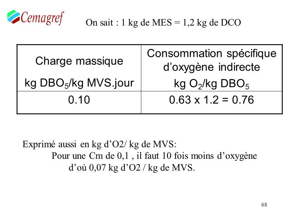 68 Charge massique kg DBO 5 /kg MVS.jour Consommation spécifique doxygène indirecte kg O 2 /kg DBO 5 0.100.63 x 1.2 = 0.76 On sait : 1 kg de MES = 1,2