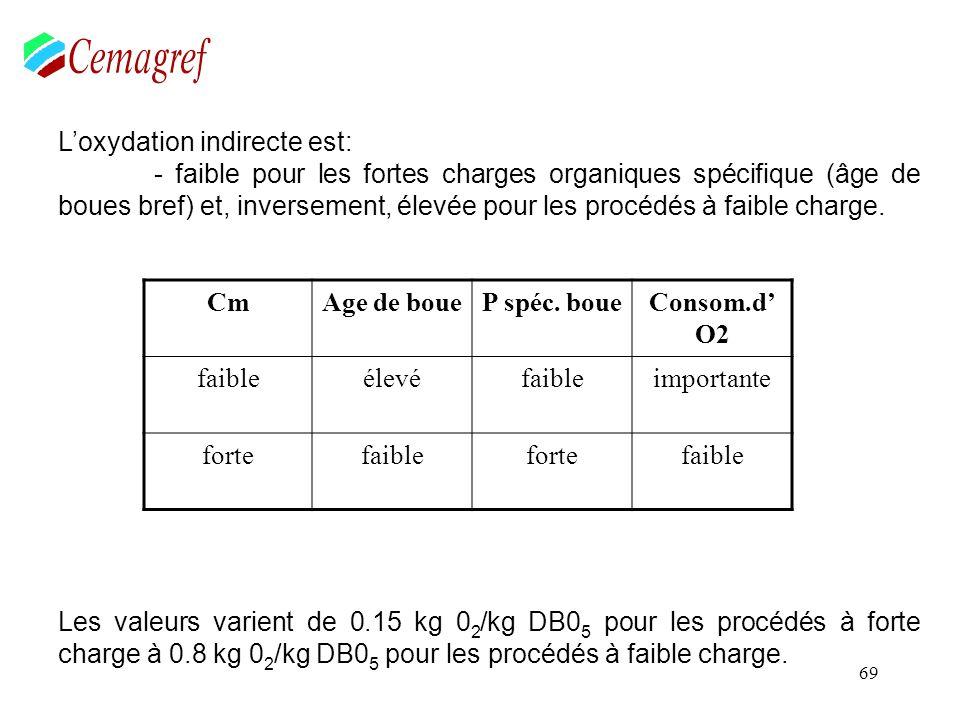 69 Loxydation indirecte est: - faible pour les fortes charges organiques spécifique (âge de boues bref) et, inversement, élevée pour les procédés à fa