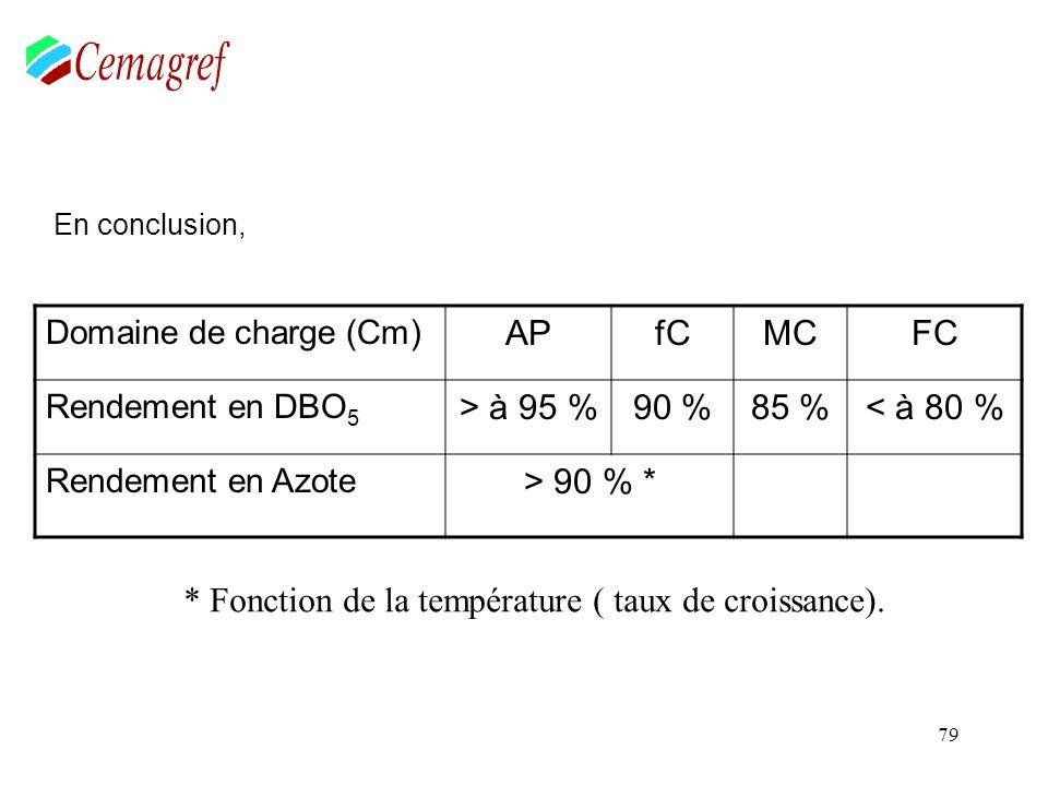 79 En conclusion, Domaine de charge (Cm) APfCMCFC Rendement en DBO 5 > à 95 %90 %85 %< à 80 % Rendement en Azote > 90 % * * Fonction de la température