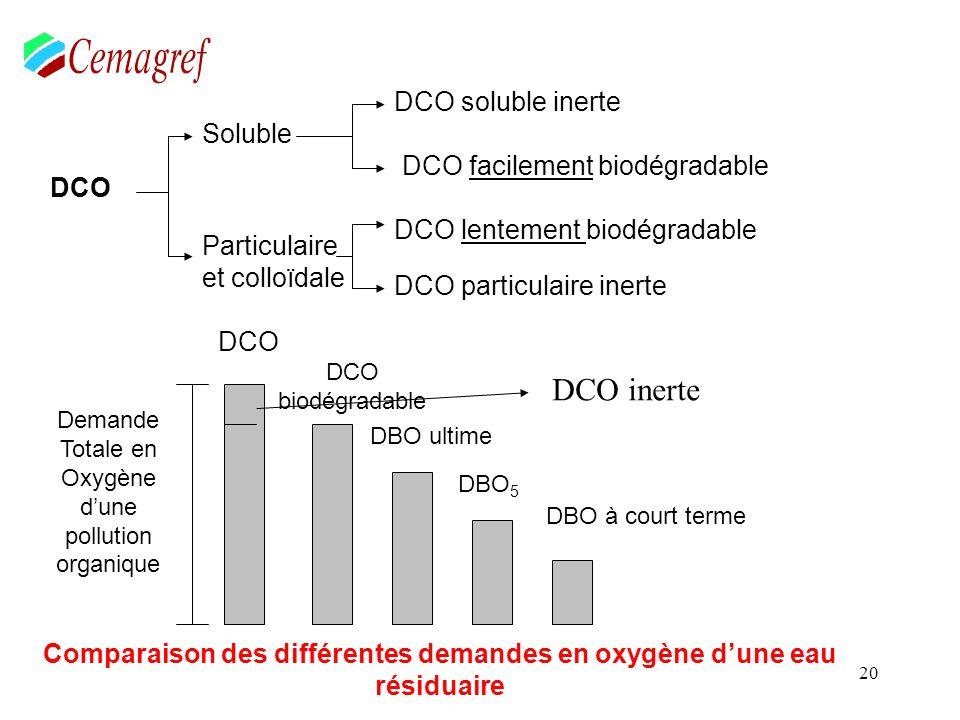 21 Caractérisation dune eau de sortie Loi sur leau Exigences : DCO < 125 mg de O 2 /l DBO 5 < 25 mg de O 2 /l MES < 35 mg de MES/l Conformité : 95 % du temps Valeurs rédhibitoires : 50 mg/l de DBO 5 Zones classées sensibles NT 100 000 EH) PT 100 000 EH) DCO T de sortie = DCO inerte + DCO biomasse + DCO non biodégradée Avec 1 g de MVS = 1,5 g de DCO Ou 1 g de MES = 1,2 g de DCOO