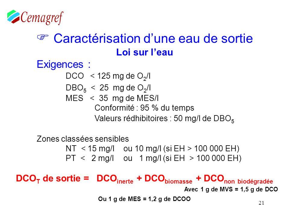 21 Caractérisation dune eau de sortie Loi sur leau Exigences : DCO < 125 mg de O 2 /l DBO 5 < 25 mg de O 2 /l MES < 35 mg de MES/l Conformité : 95 % d