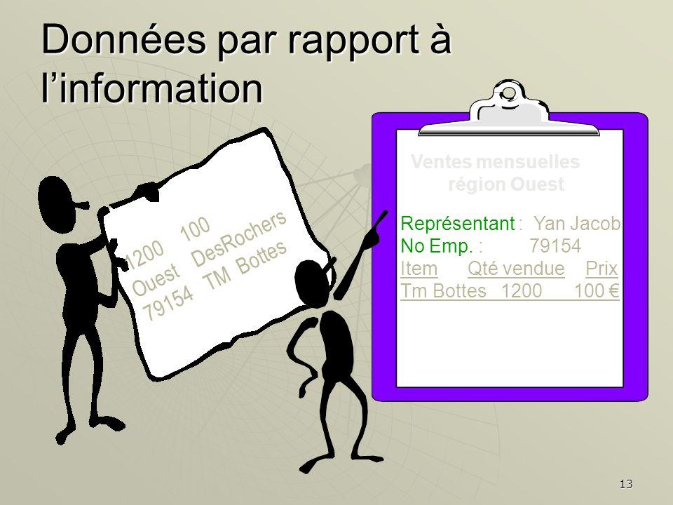 13 Données par rapport à linformation 1200100 OuestDesRochers 79154TM Bottes Ventes mensuelles région Ouest Représentant : Yan Jacob No Emp. : 79154 I
