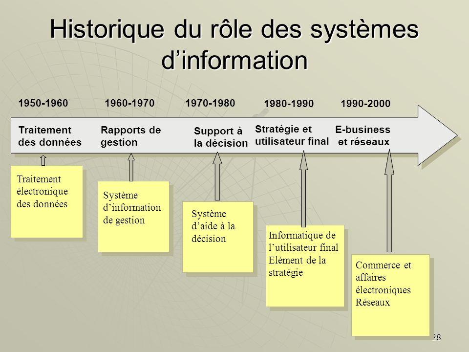 28 Historique du rôle des systèmes dinformation Traitement des données Rapports de gestion Support à la décision Stratégie et utilisateur final 1950-1