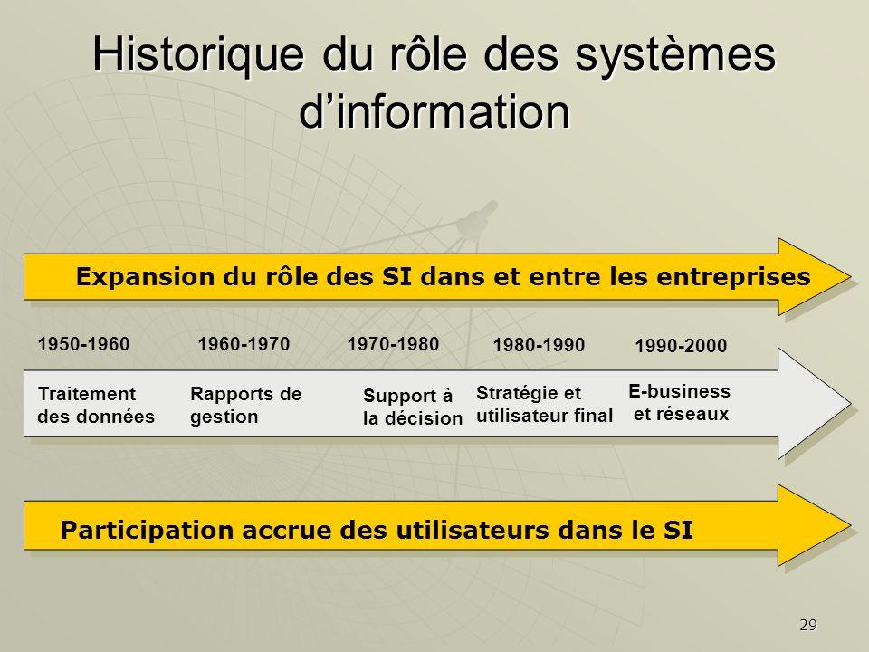 29 Historique du rôle des systèmes dinformation Traitement des données Rapports de gestion Support à la décision Stratégie et utilisateur final 1950-1